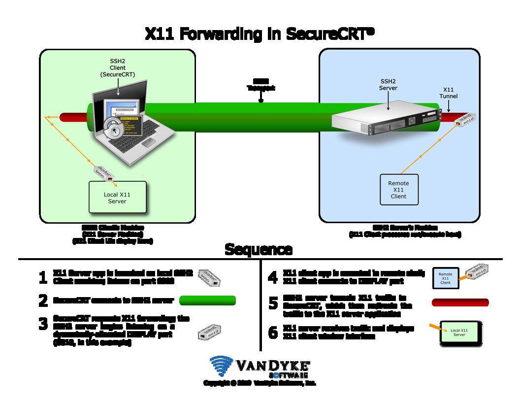 X11 Forwarding In SecureCRT - VanDyke Software Forums