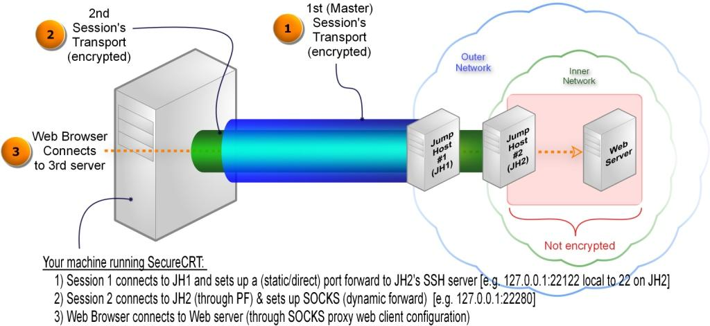 SSH PROXY Needs a 2nd SSH PROXY How? - VanDyke Software Forums